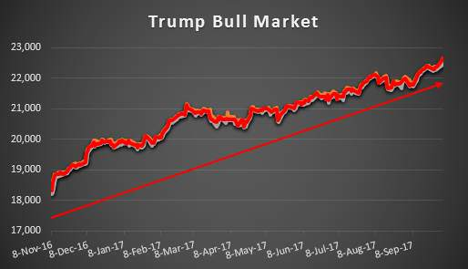 Image result for stock market since trump elected